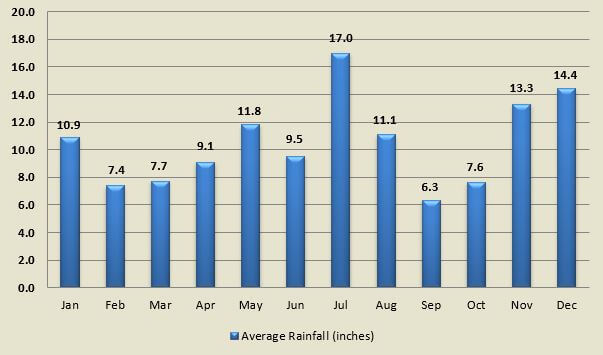 Average rainfall by month for towns on the Caribbean coast of Costa Rica.