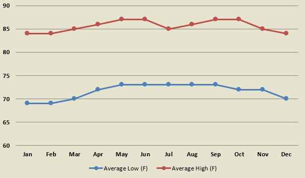 Average air temperature by month for towns on the Caribbean coast of Costa Rica.