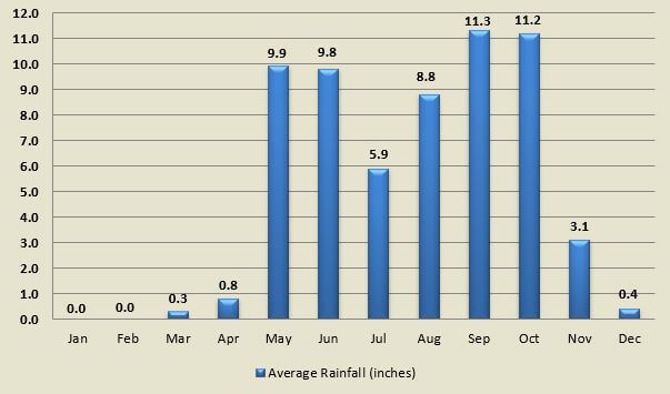 Average rainfall by month for towns in the Pacific Northwest portion of Costa Rica.