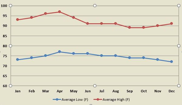Average air temperature by month for towns in the Pacific Northwest portion of Costa Rica.