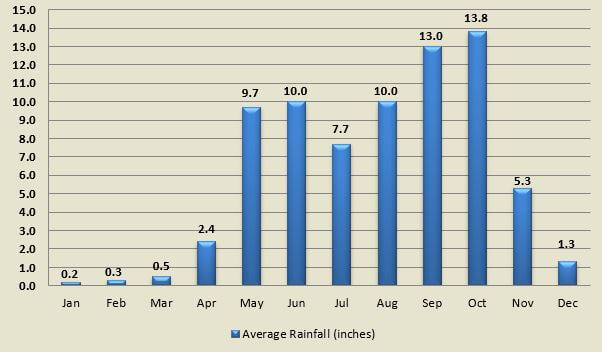 Average rainfall by month for towns in and around San Jose Costa Rica.