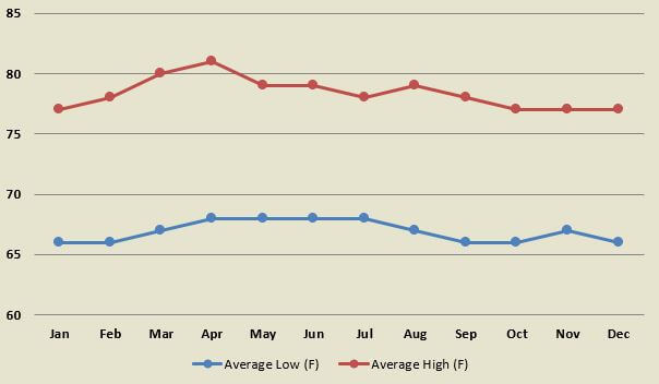 Average air temperature by month for towns in and around San Jose of Costa Rica.